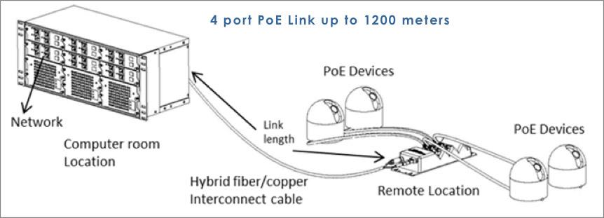4-port-PoE-Link