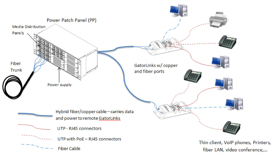 Power-patch-panels-and-GatorLink